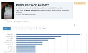 Razne statistike: npr. kdo v Sloveniji je našel največ zakladov po tem, ko so bili arhivirani?
