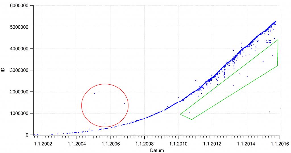 Pri zakladih, ki ležijo izven krivulje, je minilo precej časa med začetkom pisanja opisa in dejansko postavitvijo. Rdeče obkroženi zakladi so bili postavljeni precej pred začetkom pisanja opisa, z zeleno pa precej kasneje.