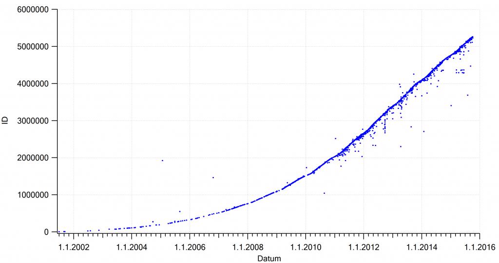Naraščanje registrskih številk zakladov s časom. Vsaka točka je en slovenski zaklad.
