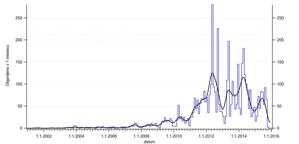 Objavljanje novih zakladov v Sloveniji, združeno po mesecih. Gladka krivulja je drseče povprečje.