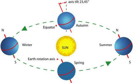 Pot Zemlje okoli Sonca.